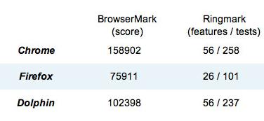 ทดสอบ Benchmark บราวเซอร์แอนดรอยด์